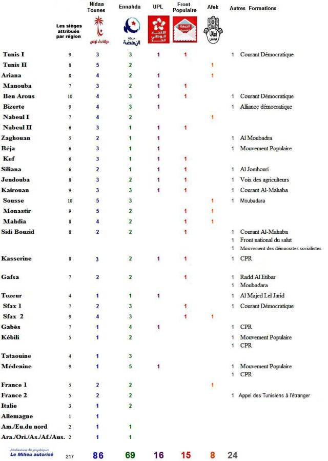résultat des élections 2014 ARP