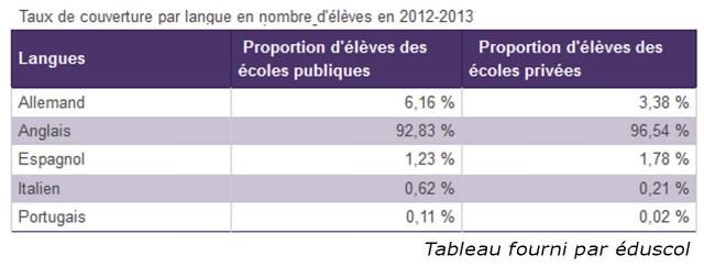 statistiques apprentissage des langues 2012 2013